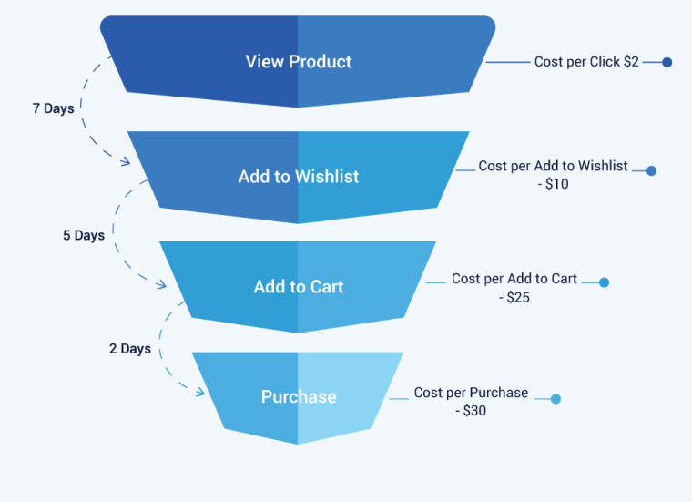 Facebook advertising funnel for ecommerce